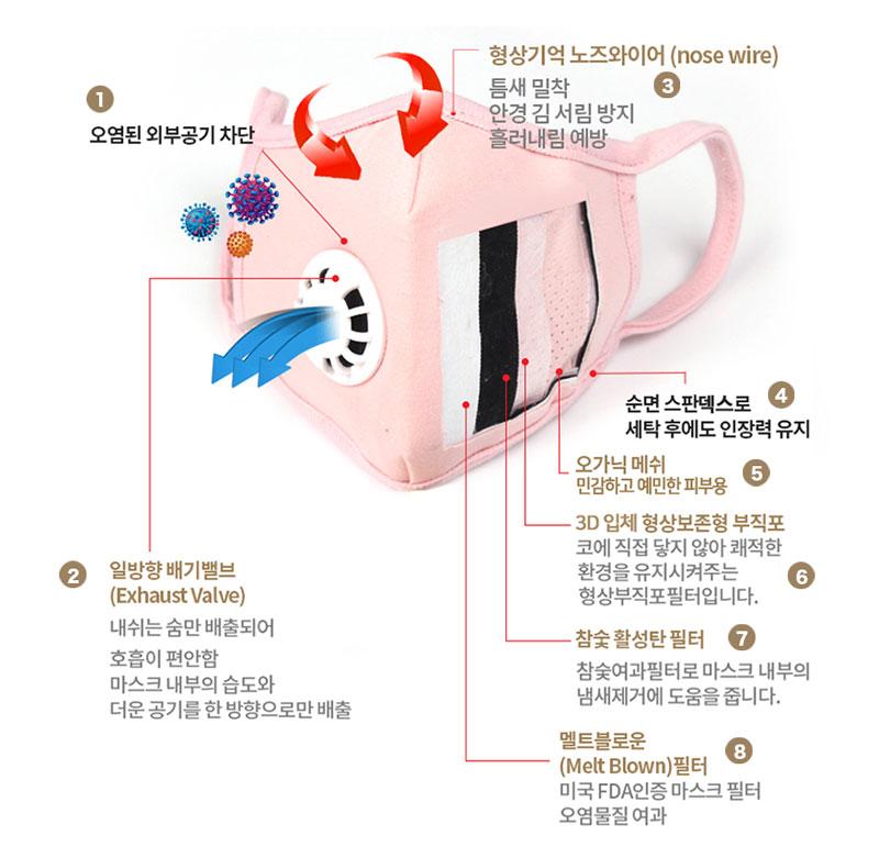 Goguma 紅薯有機純棉 KF94 口罩 (Goguma Exhaust Valve Type-Organic KF94 Mask)
